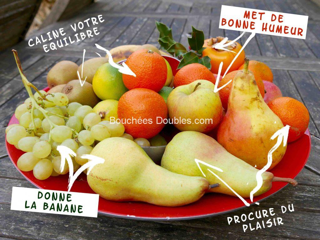 fruits sources d'équilibre acido-basique